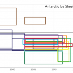 "Antarctica Expert Dr. Eric Steig: ""Evidence Antarctic Glacier Retreat Due To AGW ""Is Weak""!"