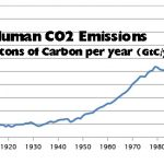 New Paper Documents Imperceptible CO2 Influence On The Greenhouse Effect Since 1992