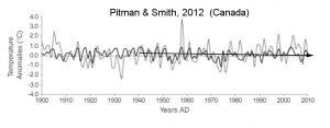 holocene-cooling-canada-pitmansmith12a-copy