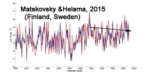 holocene-cooling-finland-sweden-matskovsky-and-helama-15-copy