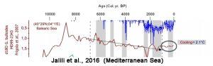 holocene-cooling-mediterranean-jalili16c-copy