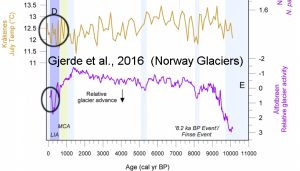 holocene-cooling-norway-glaciers-gjerde16-copy