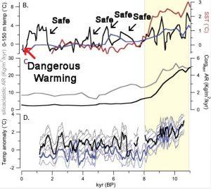 Holocene Cooling Pacific Kalansky15 copy