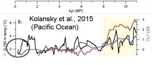 holocene-cooling-pacific-kalansky15-copy1