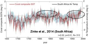holocene-cooling-south-africa-zinke14