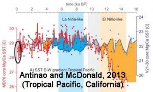 holocene-cooling-tropical-pacific-california-antinao-mcdonald13-copy