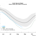 Tipping Points Postponed Again: Arctic Sea Ice Refuses To Melt ...No Real Shrinking In 10 Years!