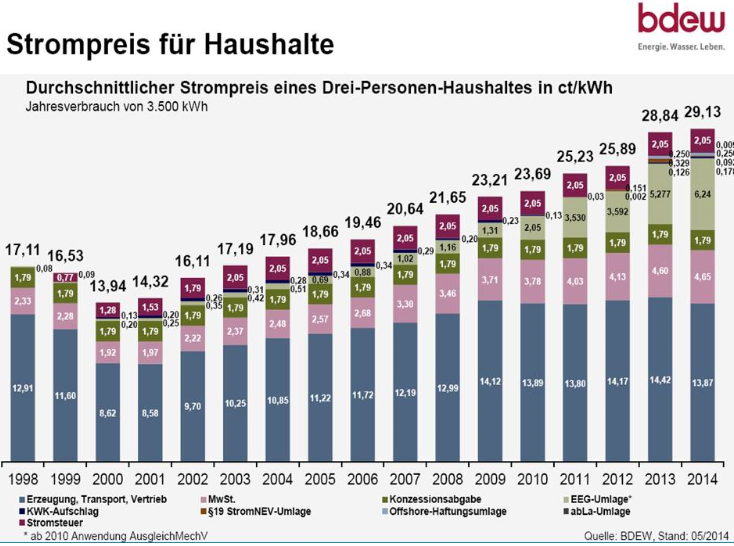 power-cost-germany