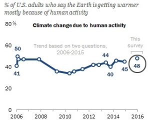 consensus-48-percent-believe-climate-human-caused