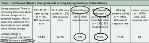 consensus-53-percent-climatologists-19-percent-agronomists