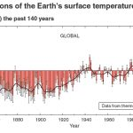 Revealed: IPCC Adds 0.3°C Of Phantom Warming Between 3rd, 5th Reports ... Met Office Removes 0.3°C From 1880s-1940s Warming