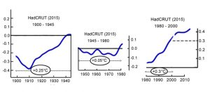 hadcrut4-up-justments-1900-2000