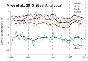 holocene-cooling-east-antarctica-miles16-copy