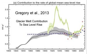 holocene-cooling-global-glacier-melt-contribution-to-sea-level-rise-copy