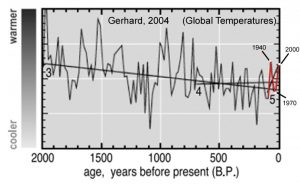 holocene-cooling-global-temps-1940-1970-2000-gerhard-04-copy