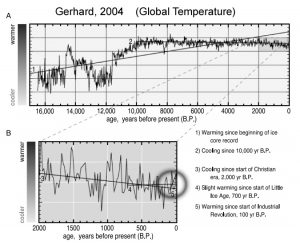 holocene-cooling-global-temps-gerhard-04-copy