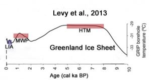 holocene-cooling-greenland-east-levy13-copy