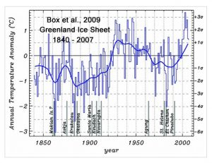 holocene-cooling-greenland-ice-sheet-1840-2007-box09-copy