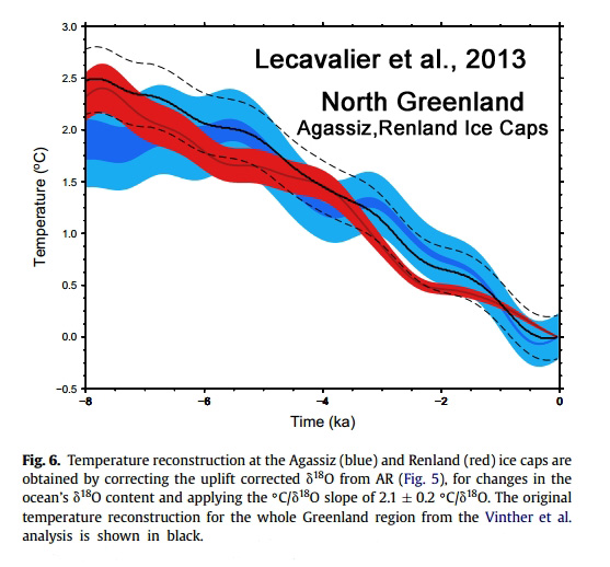 Defying Climate Models, Greenland Cooled By -1 5°C During