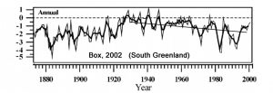 holocene-cooling-greenland-south-box02-copy