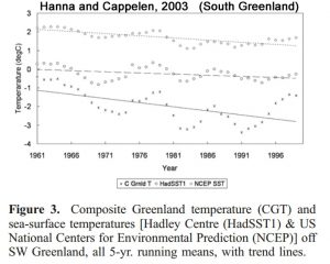 holocene-cooling-greenland-south-hanna03-copy