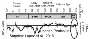 holocene-cooling-iberia-sanchezlopez16-copy