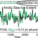 Scientists: The Arctic Was Sea-Ice-Free, 19°C Warmer 4 Million Years Ago -- And Yet Polar Bears Somehow Survived