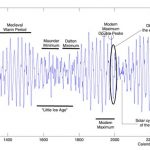 18 New Papers Link High Solar Activity To Medieval And Modern Warmth, Low Solar Activity To Little Ice Age Cooling