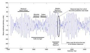 solar-activity-mwp-lia-mgm-zharkova15
