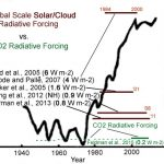 3 New Papers Reveal Dominance Of Solar, Cloud Climate Forcing Since The 1980s ... With CO2 Only A Bit Player