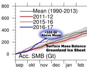 2016-smb-greenland-ice-sheet-sept-nov-16-copy