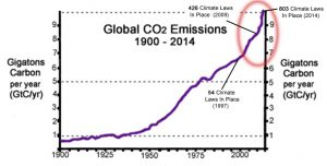 co2-emissions-1900-2014-gtc-per-year-climate-laws