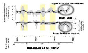 holocene-cooling-arctic-ocean-durantou12-sst-sia