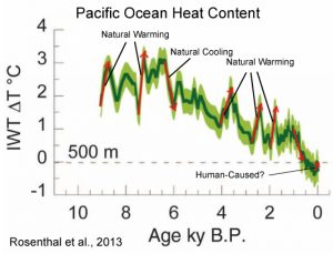 holocene-cooling-pacific-heat-content-rosenthal13-copy