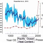 Scientific Studies Reveal No Correlation Between CO2 And Ocean Heat Content Variations For 99.975% Of The Last 10,000 Years