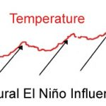 Since 1982, Temperature Records Show No Warming Other Than That Due To Natural El Niño Warmth-Inducing Events