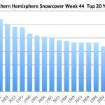 """Warnings Of A """"December To Remember"""" As No. Hemisphere Snow Cover Reaches 2nd Highest Level!"""