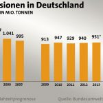 "Experts: Green-Preaching Germany To Miss 2020 Climate Targets By A Mile... ""An Illusion""!"