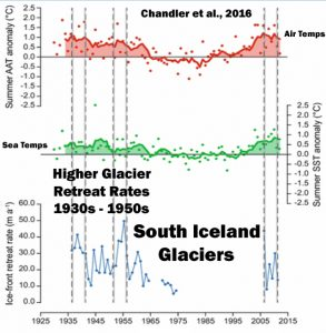 glacier-melt-rate-1930s-vs-2000s-iceland-chandler-16