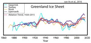 glacier-melt-trend-greenland-ice-sheet-1920-2015-van-as-16