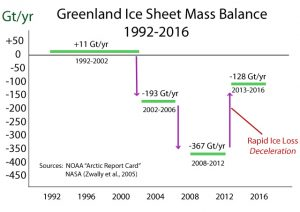 greenland-ice-sheet-mass-balance-loss-deceleration-2