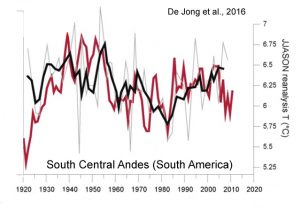 holocene-cooling-andes-south-america-de-jong-16