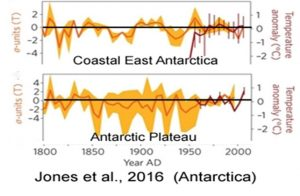 holocene-cooling-antarctica-east-plateau-jones-16