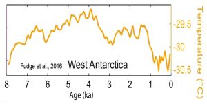 holocene-cooling-antarctica-west-fudge-16