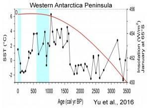 holocene-cooling-antarctica-western-peninsula-yu-16