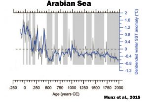 holocene-cooling-arabian-sea-munz-15