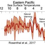 Another New Paper Reveals No Discernible Human Influence On Global Ocean Temperatures, Climate
