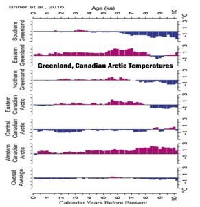holocene-cooling-greenland-ice-sheet-briner-16-a-copy