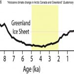 Scientists: Greenland Is Now Much Colder With More Advanced Ice Sheet Margins Than 90% Of The Last  7,500 Years