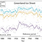 Scientists: 1930s Ice Melt Rates In Greenland, Iceland Were The Same As Today...No Net Ice Loss In 80 Years